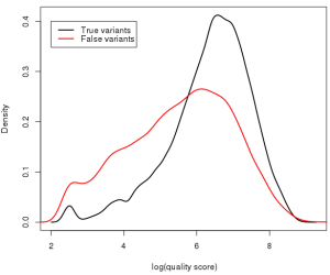 Distribution of (log of) phred-scaled quality scores for true and false variants for an NA12878 exome.
